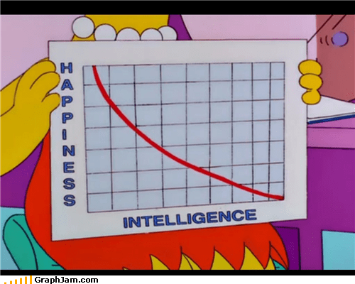 best of week,happiness,ignorance is bliss,intelligence,Line Graph