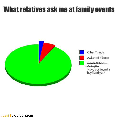 best of week boyfriend divorced family Pie Chart thanksgiving