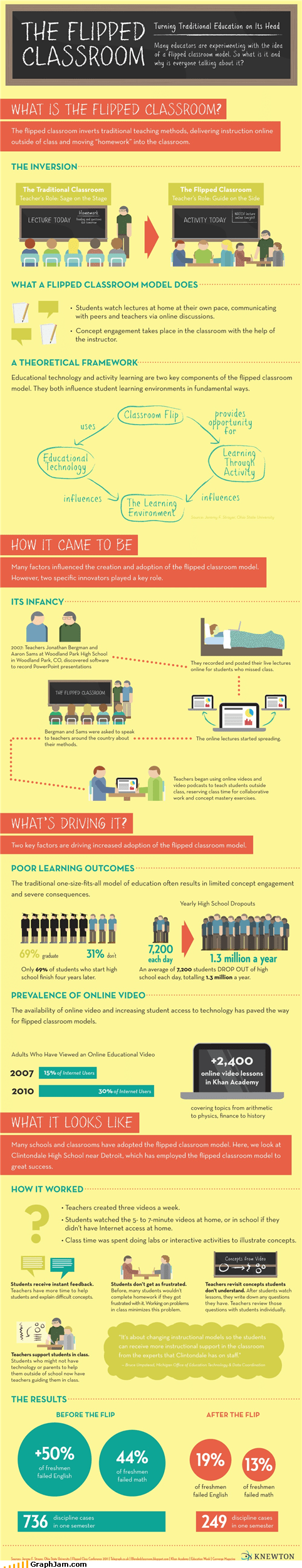classroom infographic learning school - 5412883712