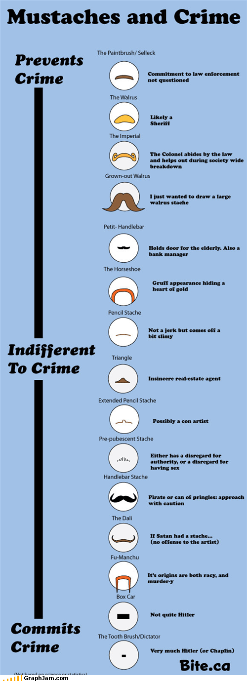 best of week crime facial hair law mustache mustaches - 5415044096