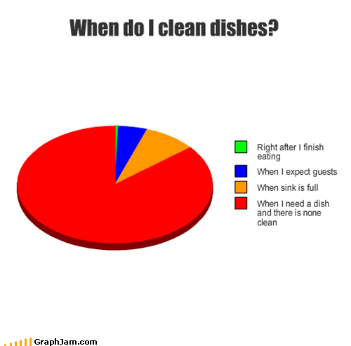 cleaning dishes Pie Chart sink - 5416674304