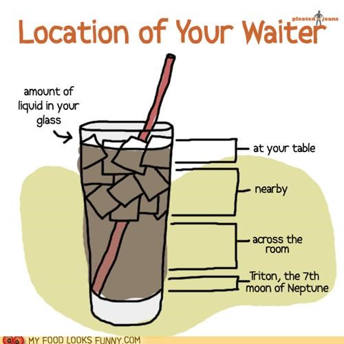 Chart iced tea restaurant service waiter