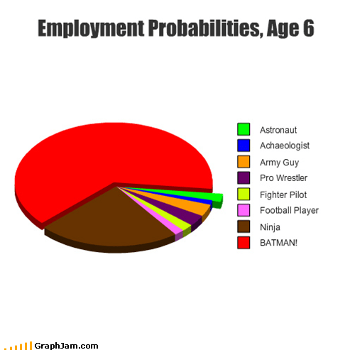 batman employment jobs kids parents Pie Chart - 5425067008