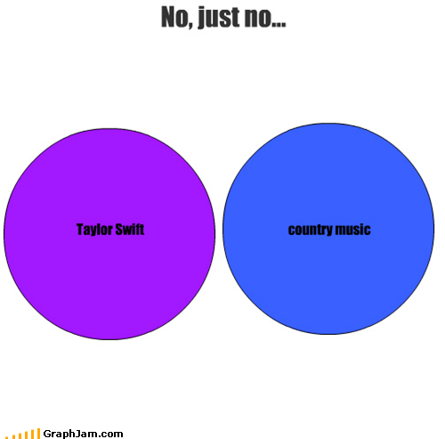 Taylor Swift country music No, just no...