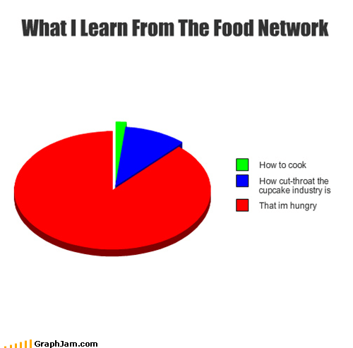 cooking,food,Food Network,hungry,Pie Chart