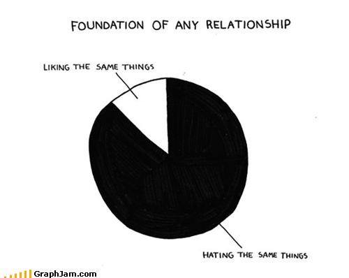 hate hater love Pie Chart relationships - 5425896960