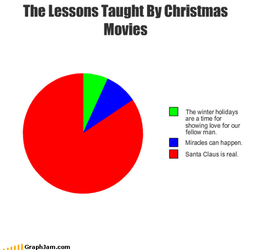 christmas holiday movies Pie Chart santa claus