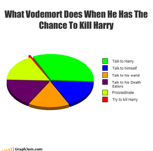 best of week Harry Potter Pie Chart voldemort