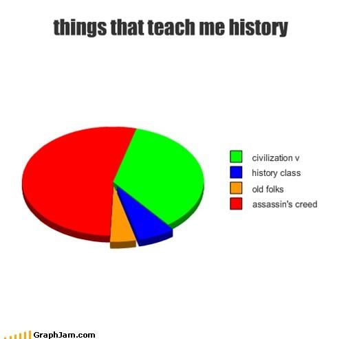 assassins creed civilization history Pie Chart school - 5438193408