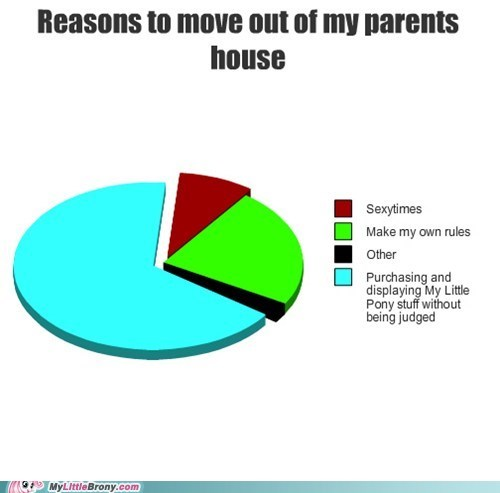 best of week graph graphscharts moving out parents-just-dont-understand ponies toys - 5439771392