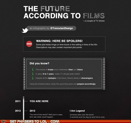 films Firefly futurama future infographic science fiction sci fi Star Trek timeline