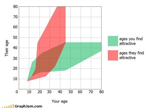 age attractiveness couples hate old - 5443914752