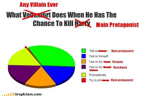 Harry Potter Pie Chart story villain voldemort - 5447180288