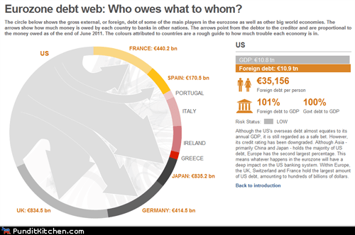 debt england europe eurozone france Germany greece Ireland Italy Japan political pictures UK - 5451735552