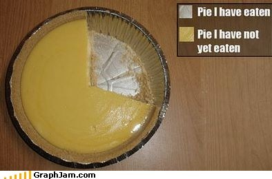 best of week Pie Chart pumpkin pie