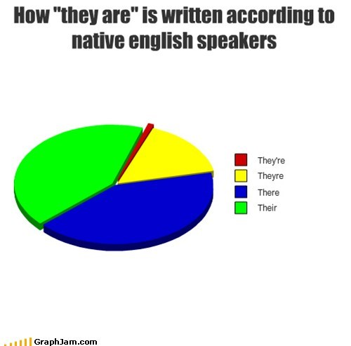 best of week grammar grammer police Pie Chart their there theyre - 5466766592