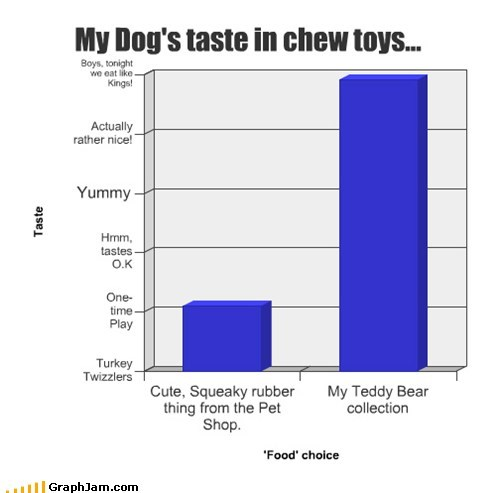 Bar Graph,dog toys,dogs,teddy bears