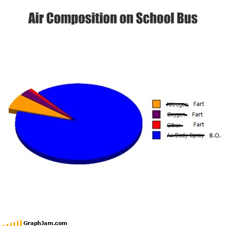 air bo fart Pie Chart school school bus smelly - 5470275072