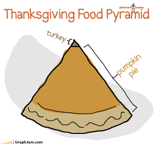 eating pie Pie Chart pumpkin pie thanksgiving Turkey - 5472214016
