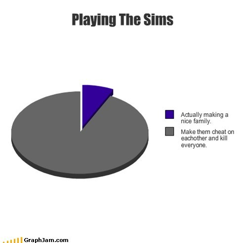 cheating,family,Pie Chart,Sims,soap opera