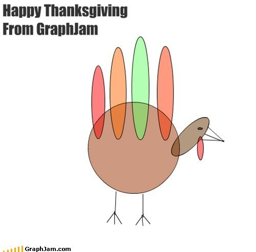 a memebase thanksgiving hand turkey venn diagram - 5473956864