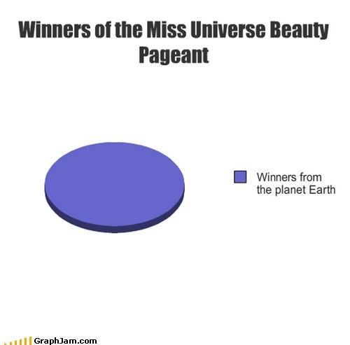 Aliens,beauty pageant,best of week,earth,Pie Chart,winners