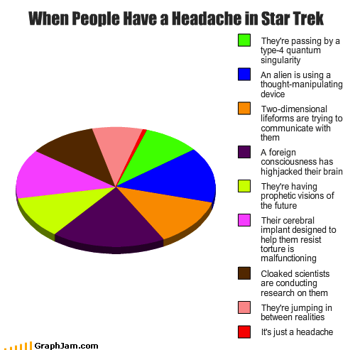 headache Pie Chart sci fi Star Trek - 5480123392
