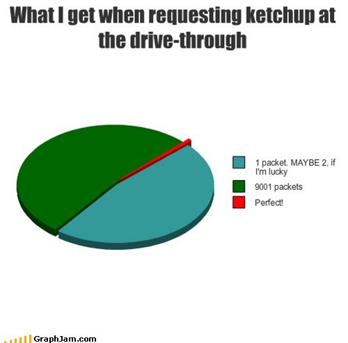 drive thru,fast food,ketchup,over 9000,Pie Chart,scouter