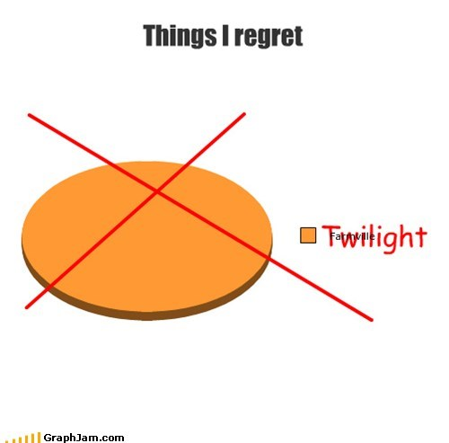 Pie Chart,regret,replotted,stephenie meyer,twilight