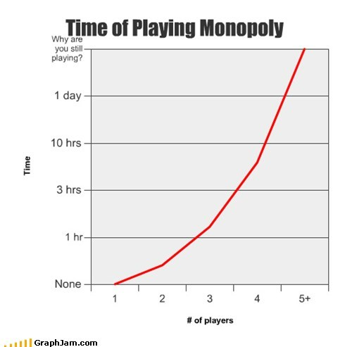 Time of Playing Monopoly