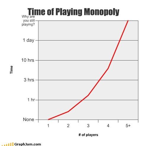 board games Line Graph marathon monopoly - 5490498048