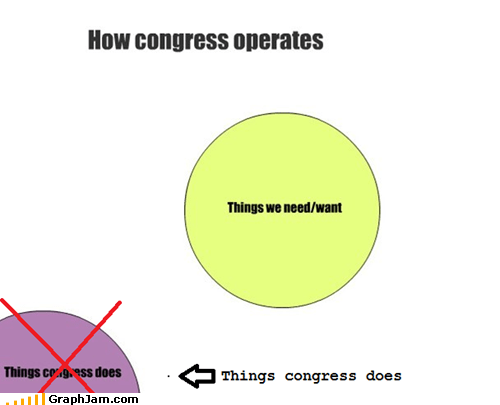 Congress opposite politics venn diagram