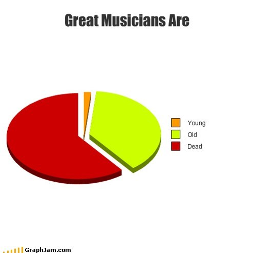 best of week justin bieber Music musicians Pie Chart - 5492956160