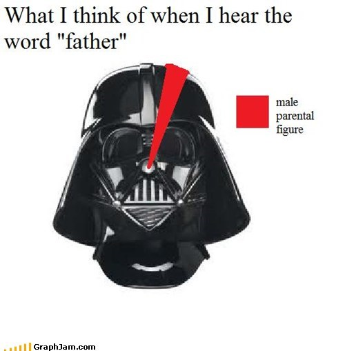 best of week darth vadar Pie Chart sith lord star wars - 5494584832