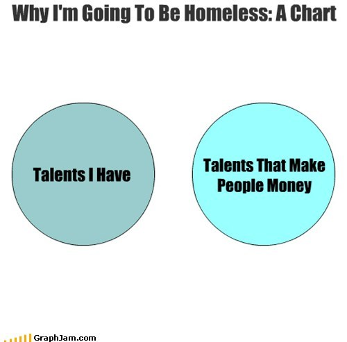 Talents I Have Talents That Make People Money Why I'm Going To Be Homeless: A Chart