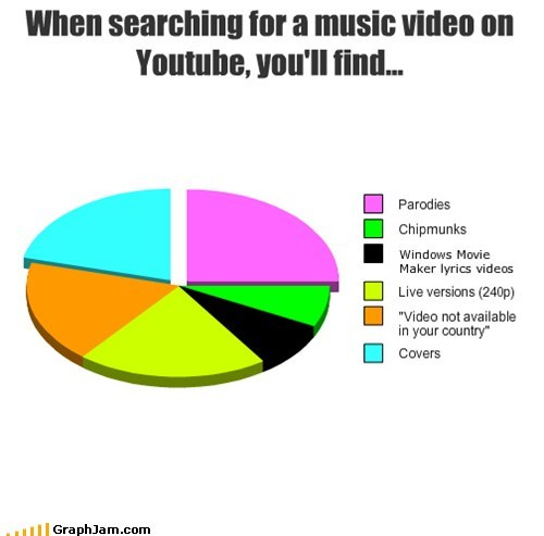 in another castle mario Music Pie Chart youtube - 5499630080