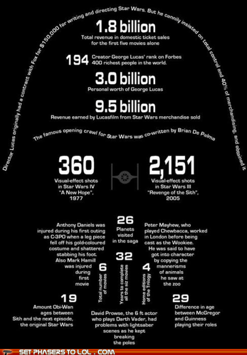 darth vader,facts,infographic,numbers,star wars