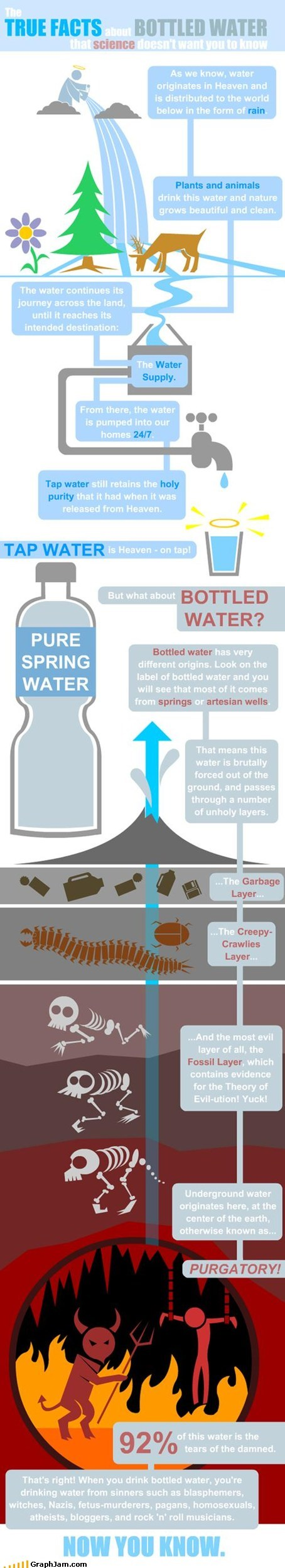 best of week bottled water infographic juice satan satire