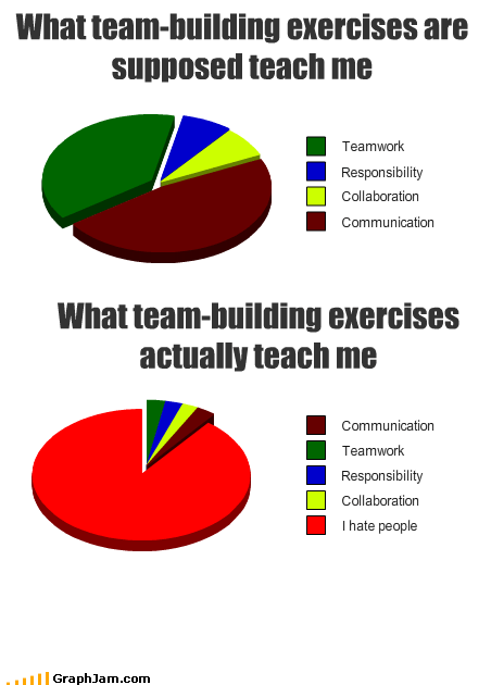 best of week exercises Pie Chart team team building teamwork - 5503844096