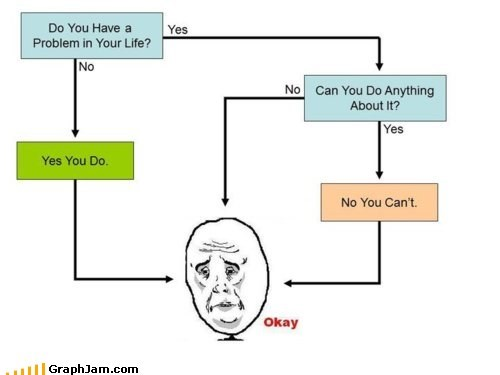 best of week,flow chart,Okay,okay face,problems
