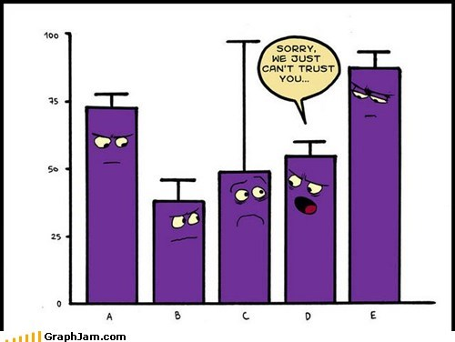Bar Graph,bar graphs,best of week,errorbars,trust