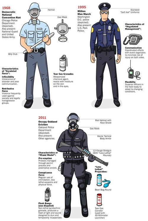 Evolution of Riot Gear,infographic,Occupy Wall Street