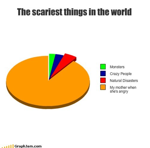 best of week mom mother parents Pie Chart scary trouble - 5517405952