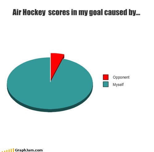 air hockey competition game goal nothing Pie Chart