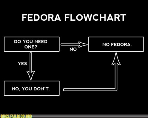 bad fashion sense bros Chart fedora flowchart fedoras g rated nope-dont-do-it - 5519397376