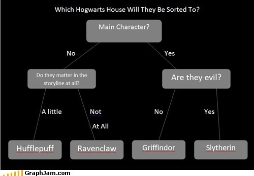 best of week flow chart Harry Potter Hogwarts story - 5519791360