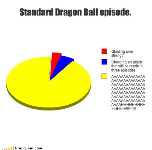best of week classic constipated Dragon Ball Z Pie Chart snails - 5521712896