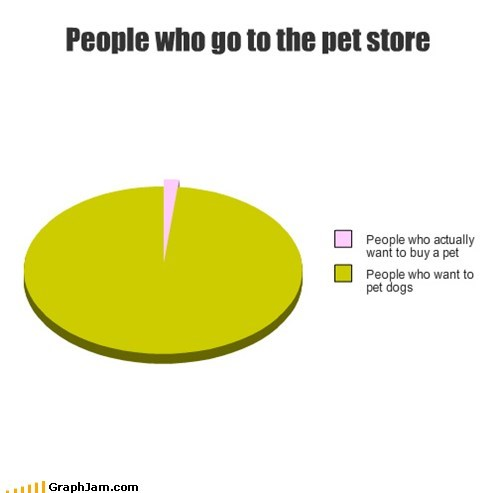 People who go to the pet store