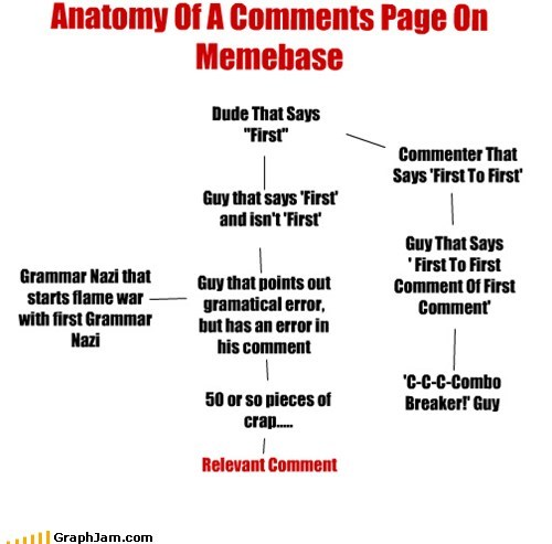 "Anatomy Of A Comments Page On Memebase Dude That Says ""First"" Commenter That Says 'First To First' Guy That Says ' First To First Comment Of First Comment' 'C-C-C-Combo Breaker!' Guy Guy that says 'First' and isn't 'First' Guy that points out gramatical error, but has an error in his comment 50 or so pieces of crap..... Relevant Comment Grammar Nazi that starts flame war with first Grammar Nazi"