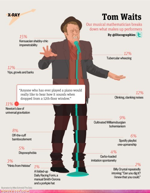 celeb funny infographic Music Tom Waits - 5531348992